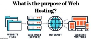 what is the purpose of web hosting