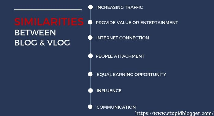 similarities between Blog and Vlog