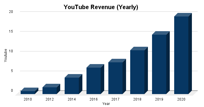 YouTube Revenue (Yearly)